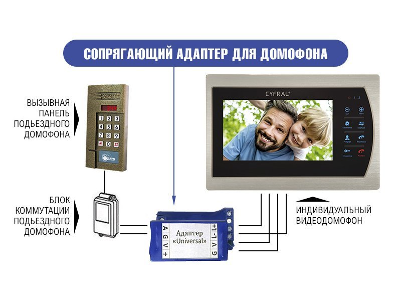 Адаптери для відеодомофонів